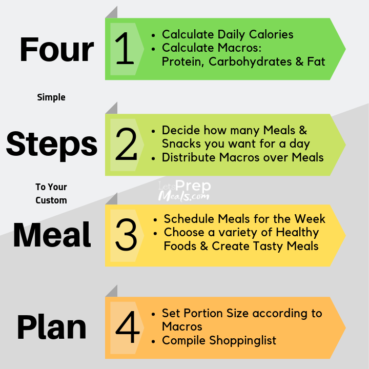 Four Steps To Your Custom Meal Plan