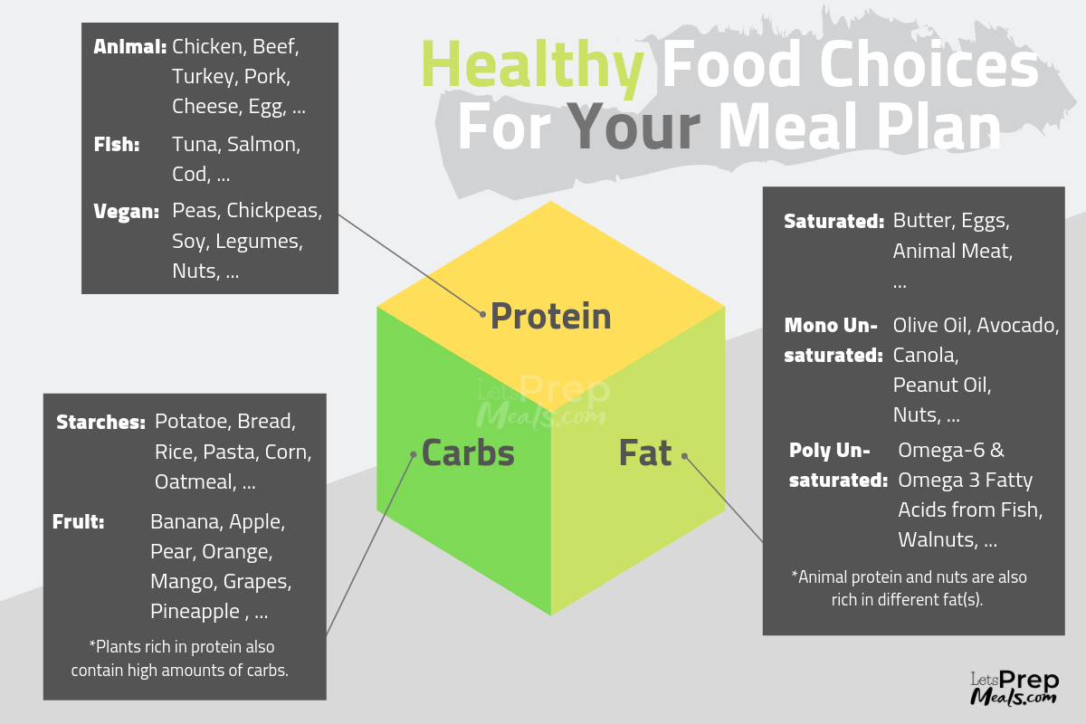 Healthy Food Choices for Your Meal Plan