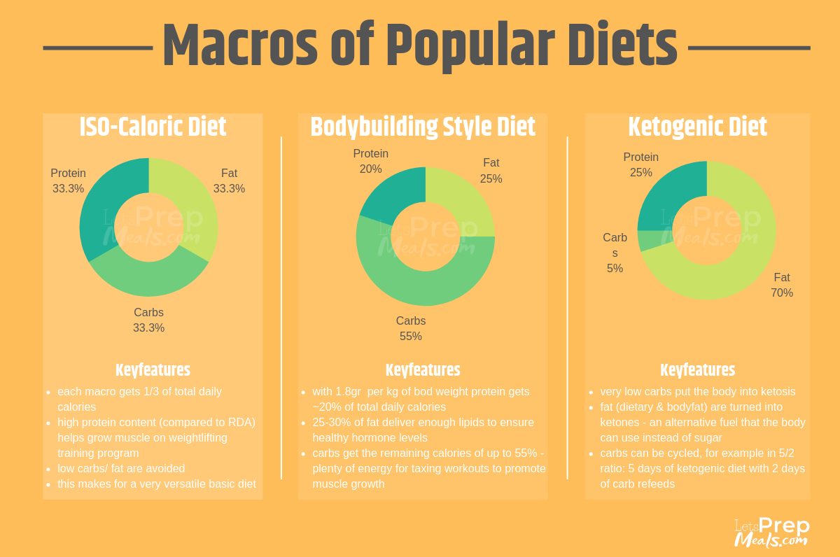 lpm macros of popular diets shown as pie-charts